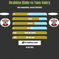 Ibrahima Diallo vs Yann Valery h2h player stats