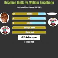 Ibrahima Diallo vs William Smallbone h2h player stats