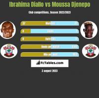 Ibrahima Diallo vs Moussa Djenepo h2h player stats