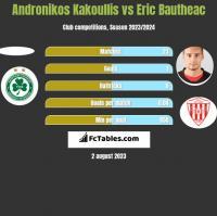 Andronikos Kakoullis vs Eric Bautheac h2h player stats