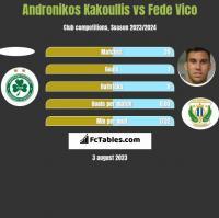 Andronikos Kakoullis vs Fede Vico h2h player stats