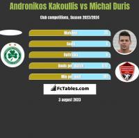 Andronikos Kakoullis vs Michal Duris h2h player stats