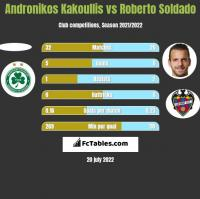 Andronikos Kakoullis vs Roberto Soldado h2h player stats