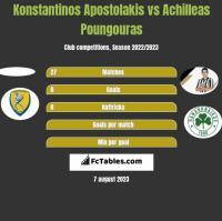 Konstantinos Apostolakis vs Achilleas Poungouras h2h player stats