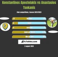 Konstantinos Apostolakis vs Anastasios Tsokanis h2h player stats