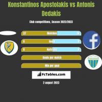 Konstantinos Apostolakis vs Antonis Dedakis h2h player stats