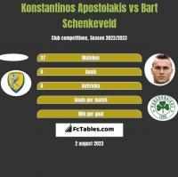 Konstantinos Apostolakis vs Bart Schenkeveld h2h player stats