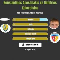 Konstantinos Apostolakis vs Dimitrios Kolovetsios h2h player stats
