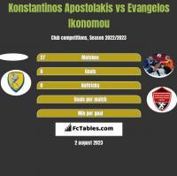 Konstantinos Apostolakis vs Evangelos Ikonomou h2h player stats