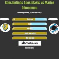 Konstantinos Apostolakis vs Marios Oikonomou h2h player stats