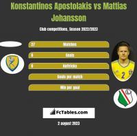 Konstantinos Apostolakis vs Mattias Johansson h2h player stats