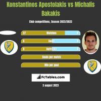 Konstantinos Apostolakis vs Michalis Bakakis h2h player stats