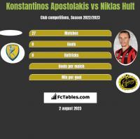 Konstantinos Apostolakis vs Niklas Hult h2h player stats