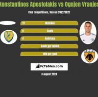 Konstantinos Apostolakis vs Ognjen Vranjes h2h player stats