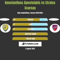 Konstantinos Apostolakis vs Stratos Svarnas h2h player stats