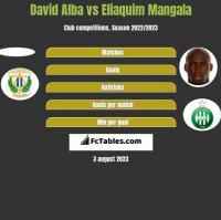 David Alba vs Eliaquim Mangala h2h player stats