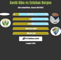 David Alba vs Esteban Burgos h2h player stats