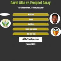 David Alba vs Ezequiel Garay h2h player stats