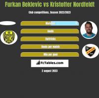 Furkan Beklevic vs Kristoffer Nordfeldt h2h player stats