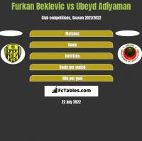 Furkan Beklevic vs Ubeyd Adiyaman h2h player stats