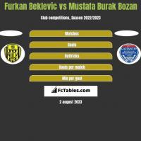 Furkan Beklevic vs Mustafa Burak Bozan h2h player stats