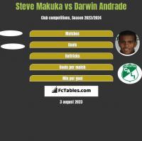 Steve Makuka vs Darwin Andrade h2h player stats