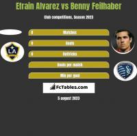 Efrain Alvarez vs Benny Feilhaber h2h player stats