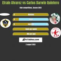 Efrain Alvarez vs Carlos Darwin Quintero h2h player stats