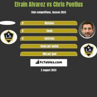 Efrain Alvarez vs Chris Pontius h2h player stats