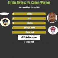 Efrain Alvarez vs Collen Warner h2h player stats