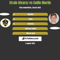 Efrain Alvarez vs Collin Martin h2h player stats