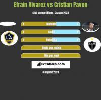 Efrain Alvarez vs Cristian Pavon h2h player stats