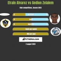 Efrain Alvarez vs Gedion Zelalem h2h player stats