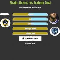 Efrain Alvarez vs Graham Zusi h2h player stats