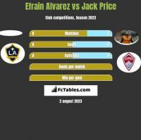Efrain Alvarez vs Jack Price h2h player stats