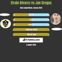 Efrain Alvarez vs Jan Gregus h2h player stats