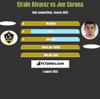 Efrain Alvarez vs Joe Corona h2h player stats