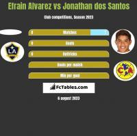 Efrain Alvarez vs Jonathan dos Santos h2h player stats
