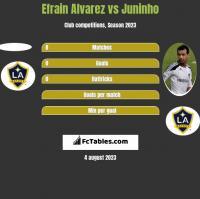 Efrain Alvarez vs Juninho h2h player stats