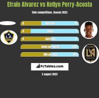 Efrain Alvarez vs Kellyn Perry-Acosta h2h player stats