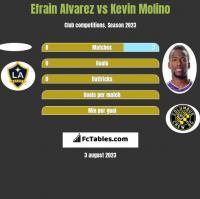 Efrain Alvarez vs Kevin Molino h2h player stats