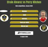 Efrain Alvarez vs Perry Kitchen h2h player stats