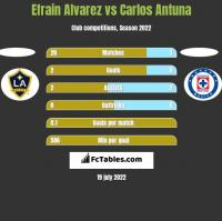 Efrain Alvarez vs Carlos Antuna h2h player stats