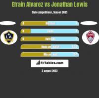 Efrain Alvarez vs Jonathan Lewis h2h player stats