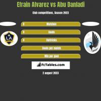 Efrain Alvarez vs Abu Danladi h2h player stats