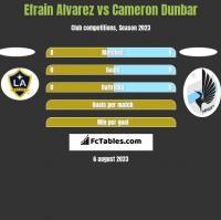 Efrain Alvarez vs Cameron Dunbar h2h player stats