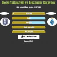 Giorgi Tsitaishvili vs Ołeksandr Karawajew h2h player stats