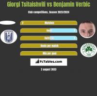 Giorgi Tsitaishvili vs Benjamin Verbic h2h player stats