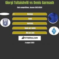 Giorgi Tsitaishvili vs Denis Garmasz h2h player stats