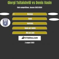 Giorgi Tsitaishvili vs Denis Vasin h2h player stats